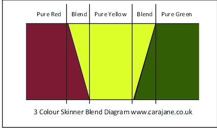 3 colour offset Skinner Blend colour layout diagram by Cara Jane www.carajane.co.uk